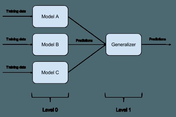 Ensemble Methods (Part 3): Meta-learning, Stacking and