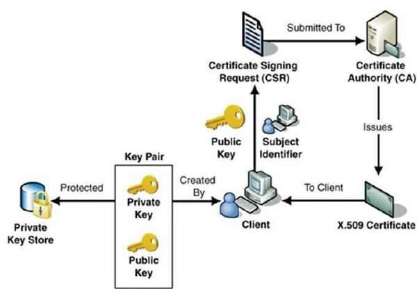Public key infrastructure commonlounge schematic of an example public key infrastructure ccuart Choice Image